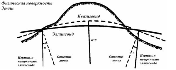 Физическая поверхность Земли