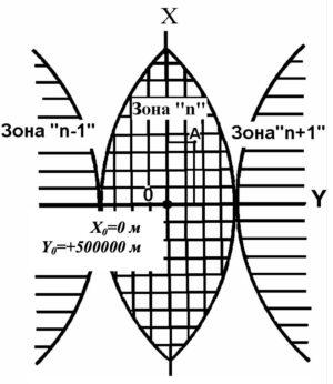 Прямоугольные координаты в зоне
