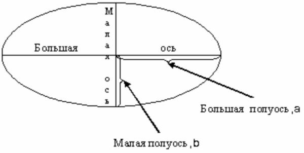 Параметры элипса