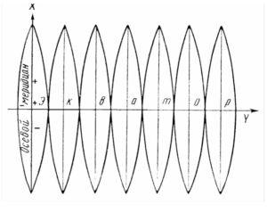 Зоны проекции Гауса-Крюгера